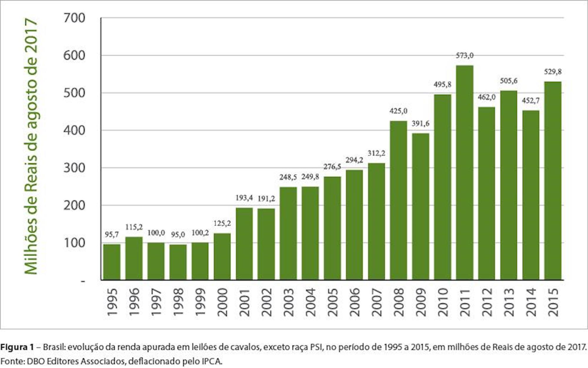 equinocultura, Mercado de cavalos, agronegócio, Fonte: DBO Editores Associados, deflacionado pelo IPCA.
