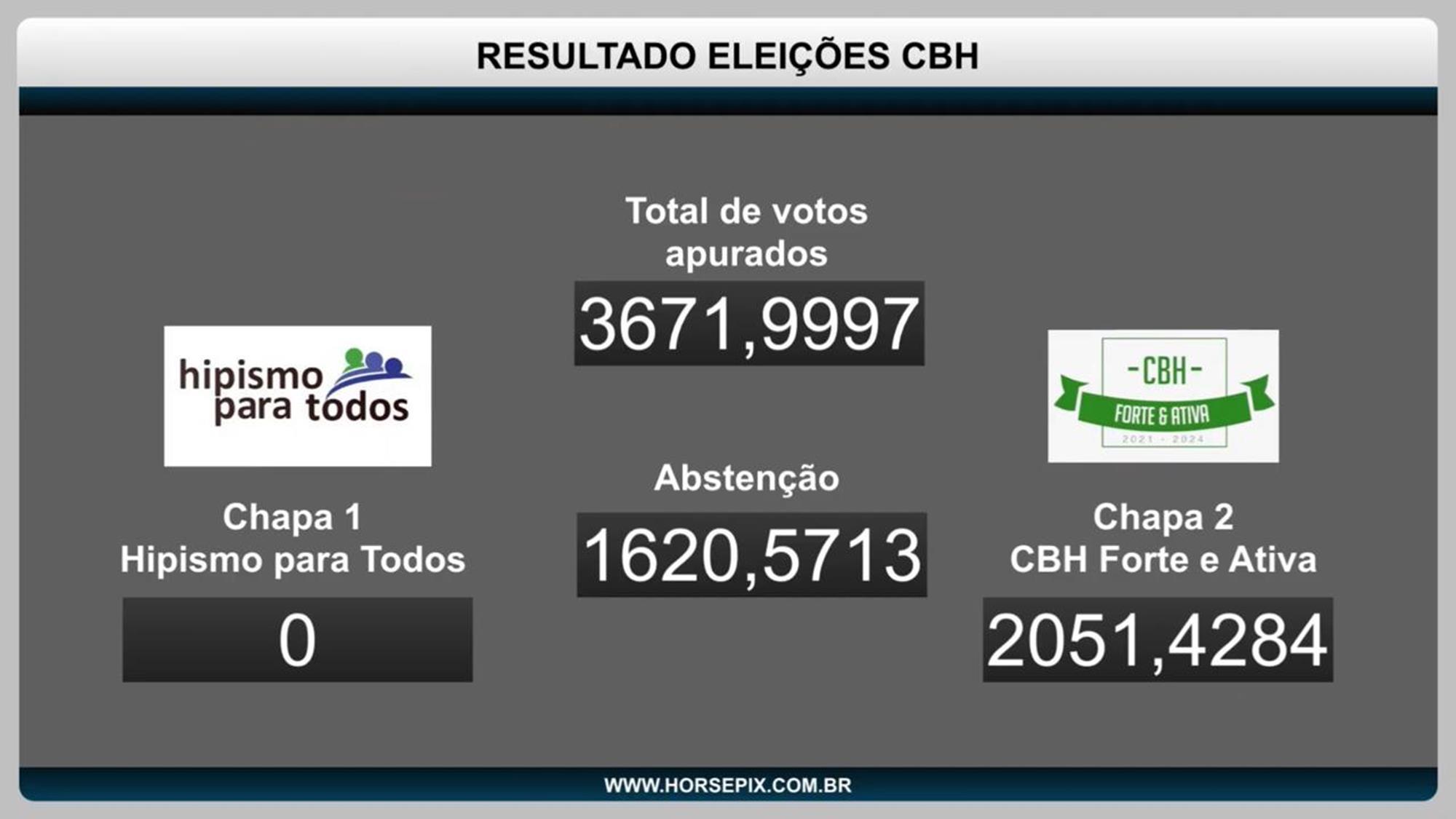 assembleia oposição, maio 2021, eleição cbh, Bárbara Laffranchi, Reprodução